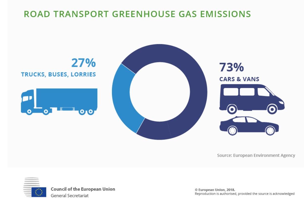Infografic emisii auto - sursa: Consiliul UE