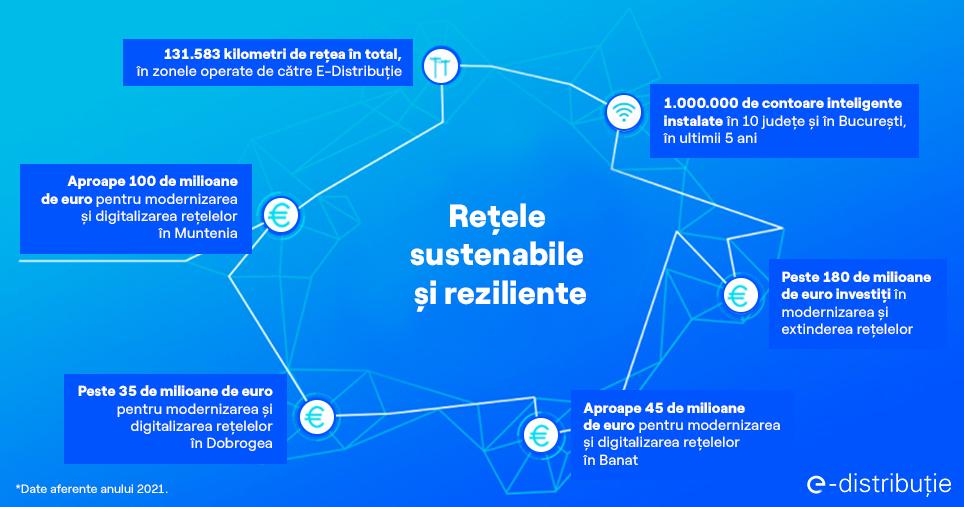 Enel - investitii e-distributie