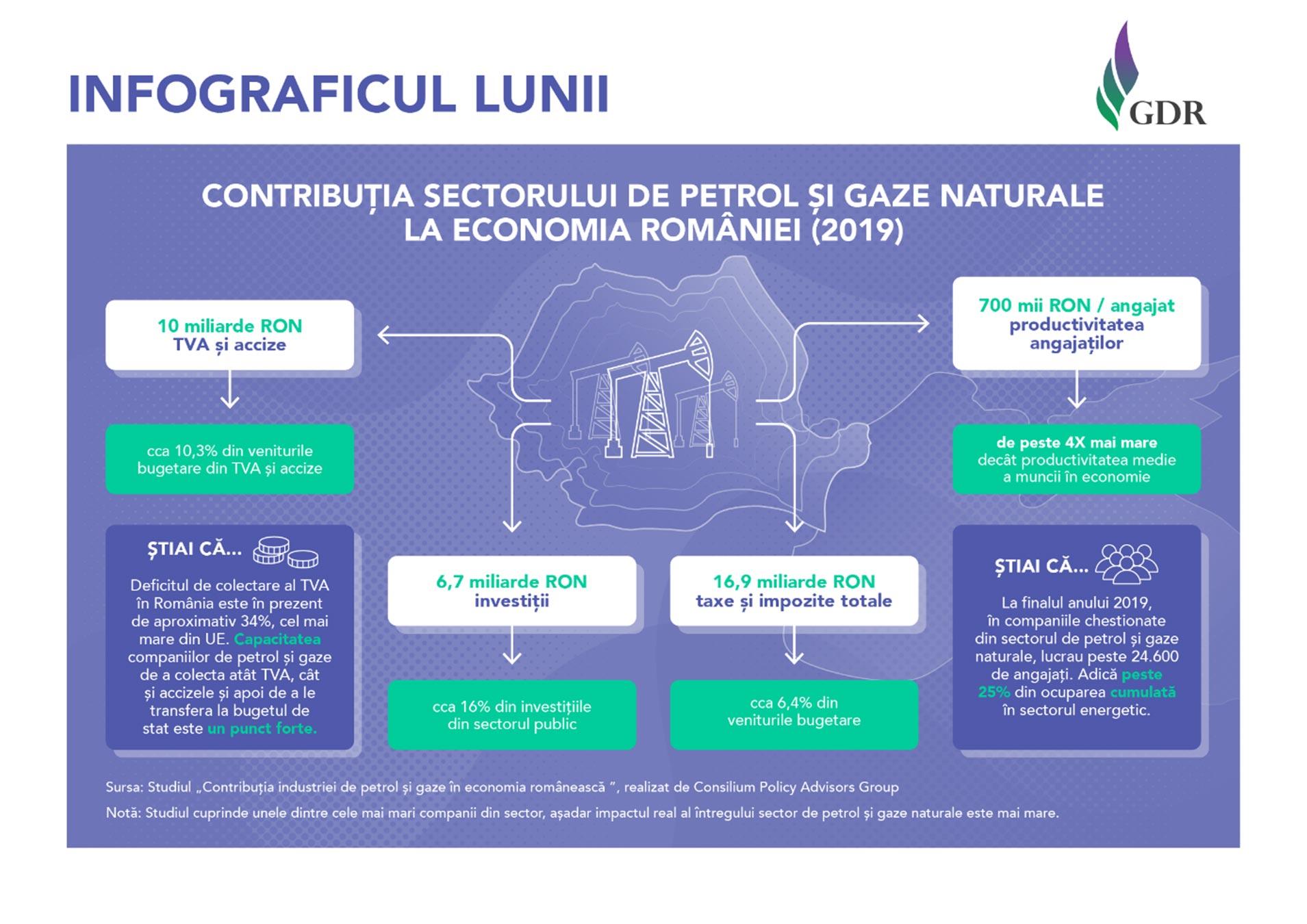 GDR_infografic_Contributia sectorului de petrol si gaze naturale la economia Romaniei (2019)